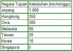 tabel belut