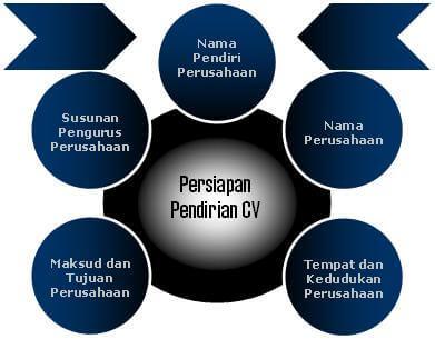 persiapan pendirian CV