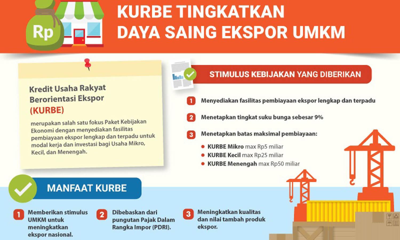 Kredit Usaha Rakyat Berorientasi Ekspor alias KURBE