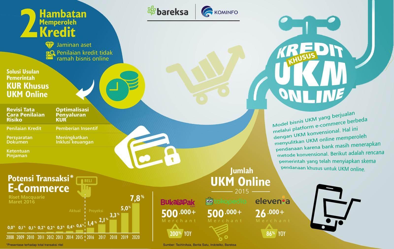 KUR untuk UKM Online di Indonesia (Infografik)