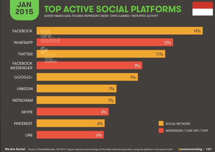 social-media-terpopuler-dari-wearesocial