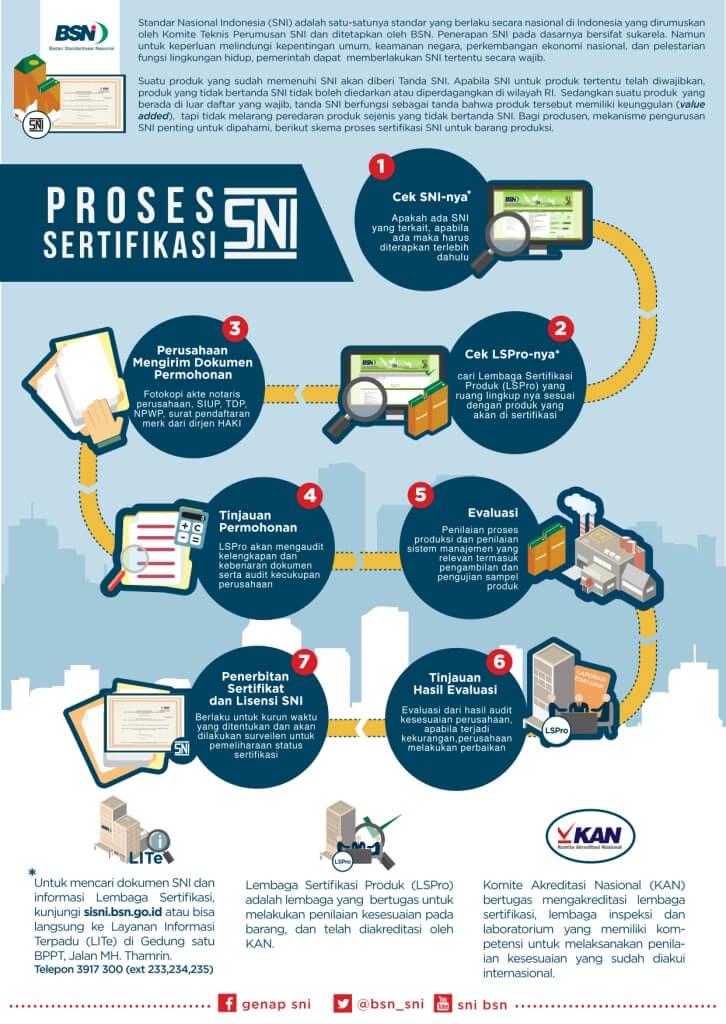 Infografis Proses Sertifikasi SNI