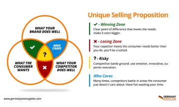 Pentingnya Memahami USP Produk Dalam Mengembangkan Bisnis